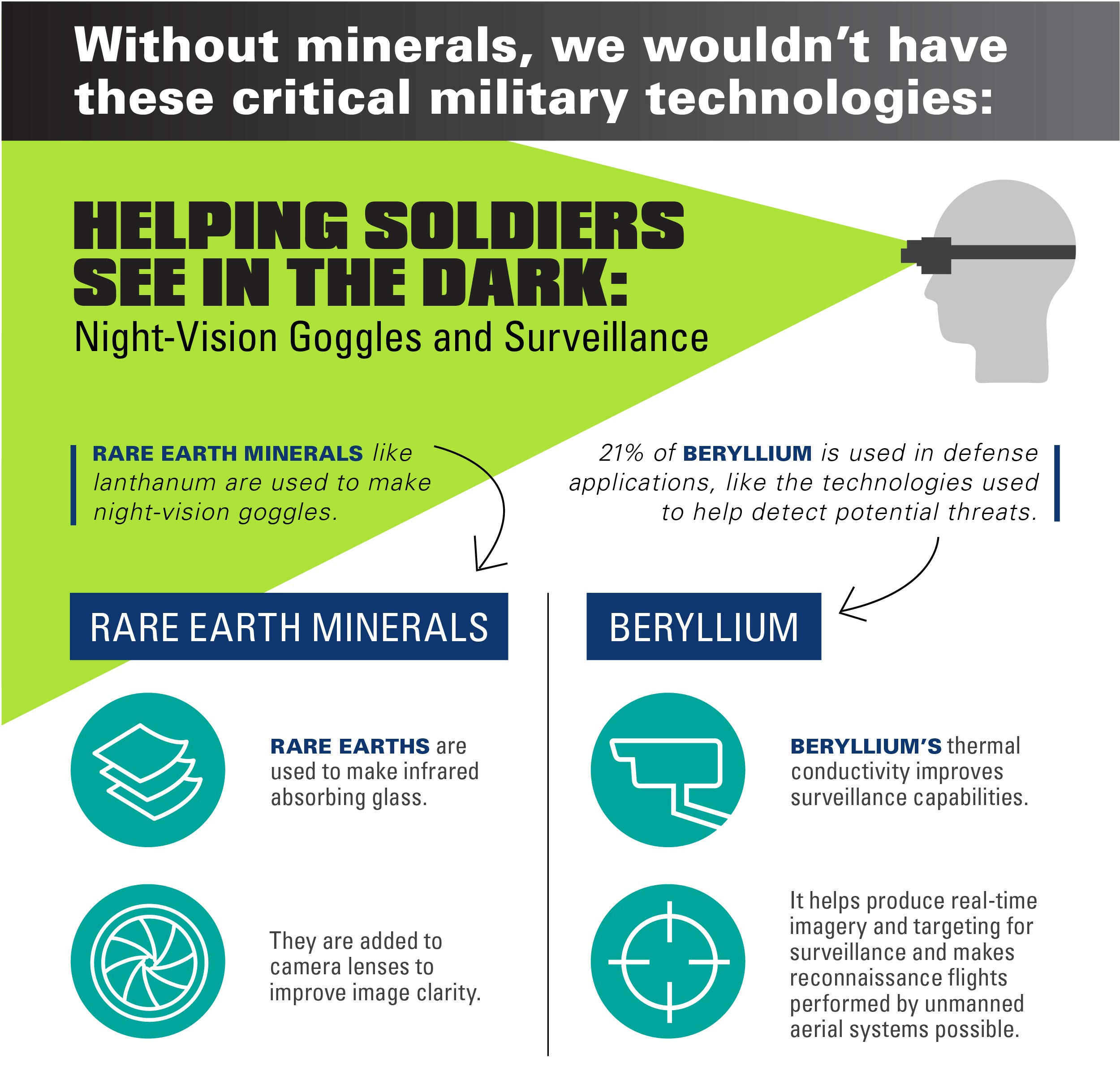 Securing our Military Supply Chain - Minerals Make Life